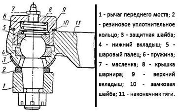 sharovii-sharnir-t25