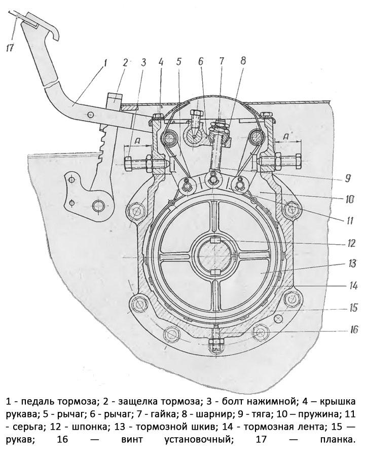 Схема тормозов трактора Т-25