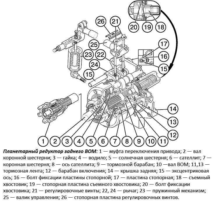 Вал отбора мощности МТЗ-80: Принцип работы, неисправности, регулировка   ВОМ трактора МТЗ: конструкция и регулировка