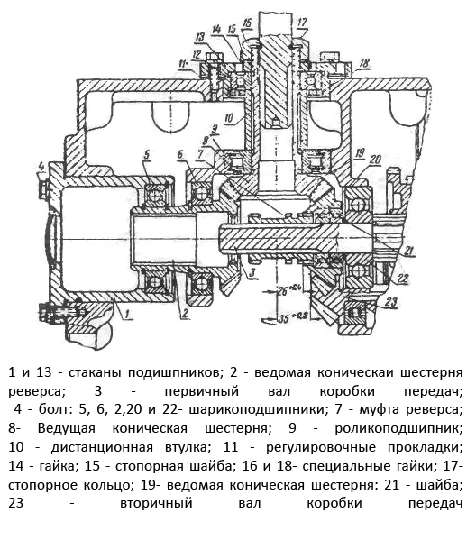 Реверс трактор Т-40 состоит из