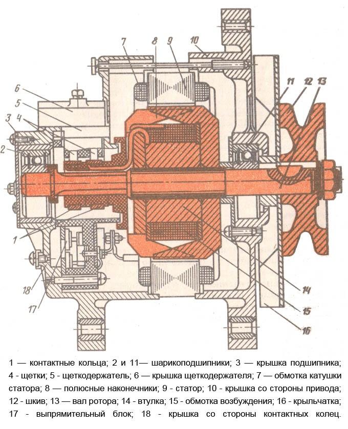 Статор 9 генератора набран из